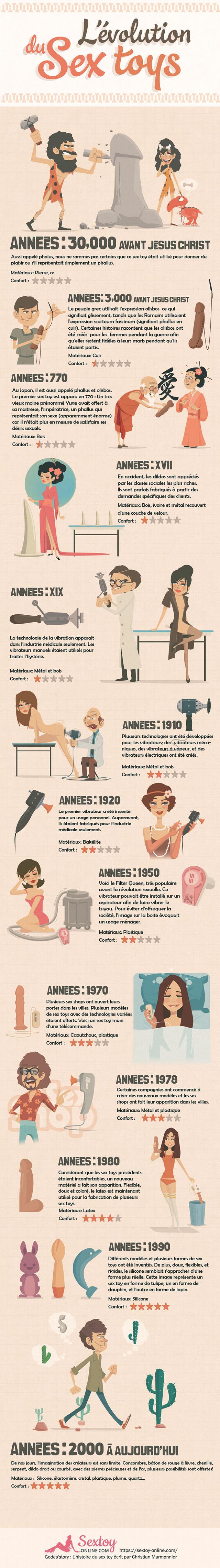 infographie sextoys
